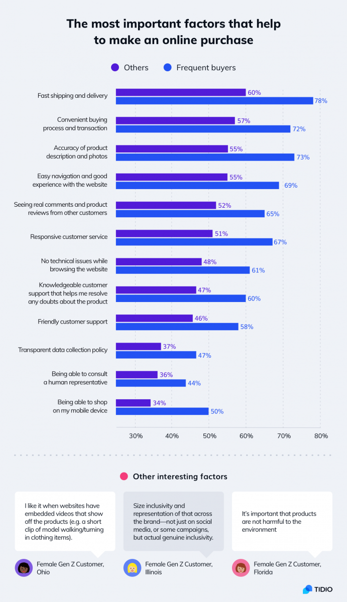 Statistics about improving customer experiences