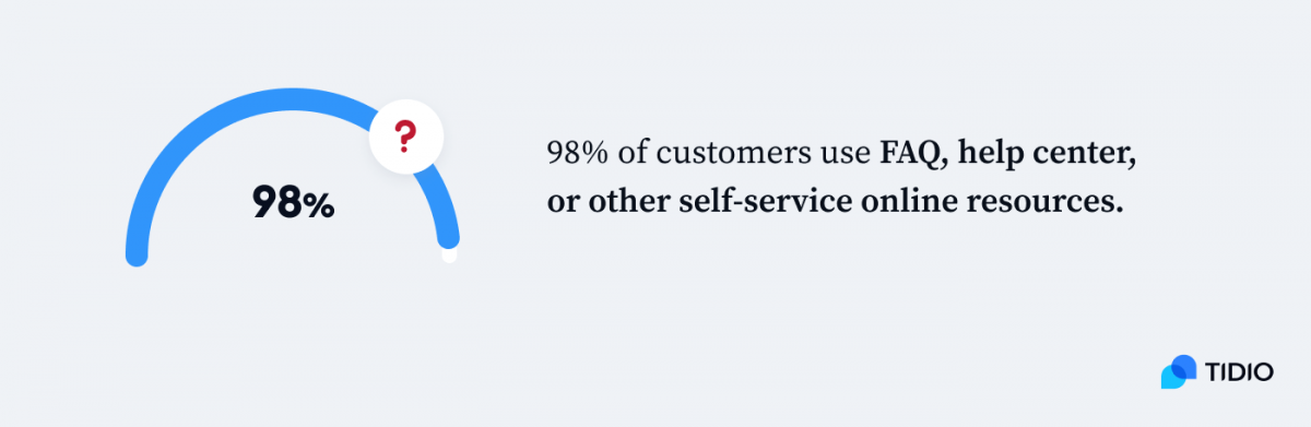 Infographics showing that 98% of customers use FAQ, help center, or other self-service online resources
