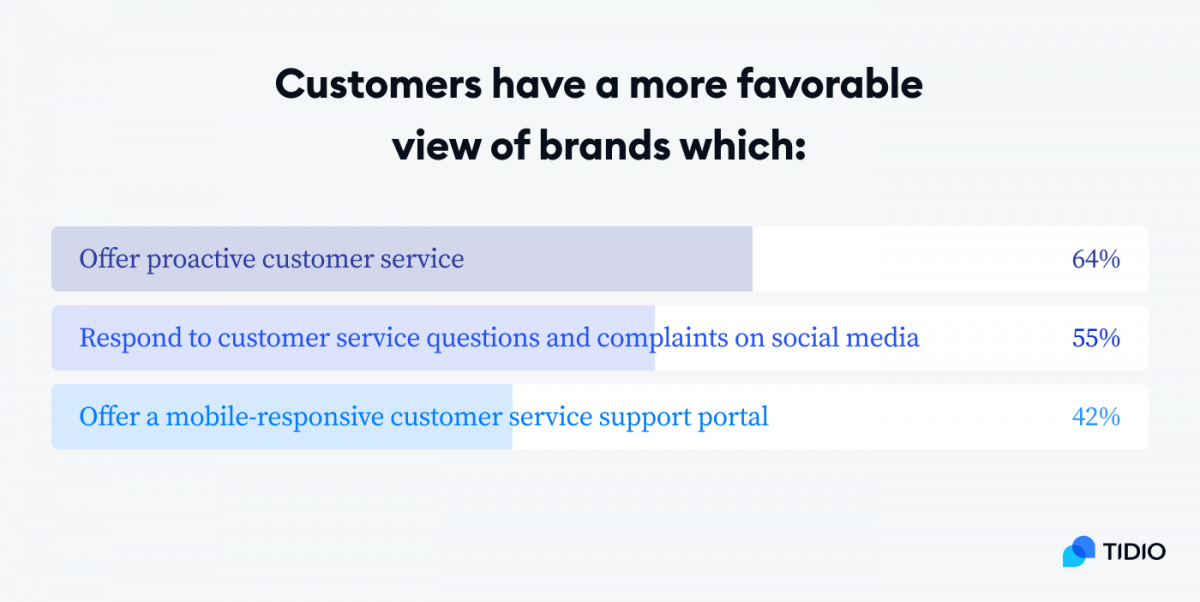 Customers have a more favorable view of brands which offer proactive customer service (64%), respond to customer service questions and complaints on social media (55%), offer a mobile-responsive customer support portal (42%) graph