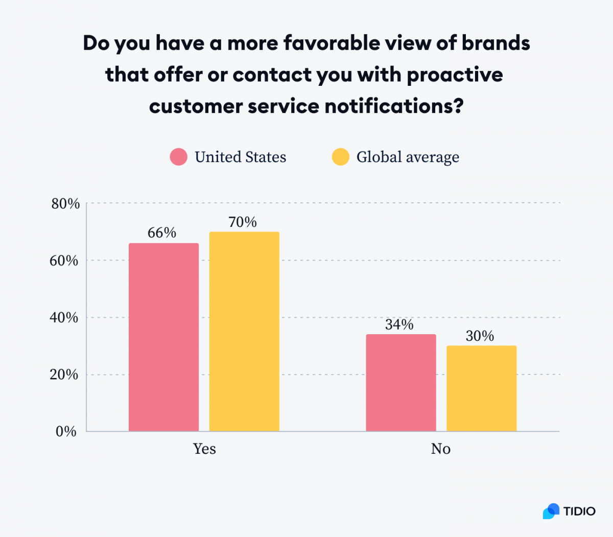 A graph presenting US (66%) and Global average (70%) for customers that have a more favorable view of brands that offer or contact them with proactive customer service notification