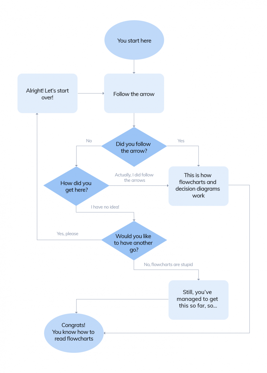 Flowcharts  U0026 Diagram Trees  Examples  Templates  Chatbot