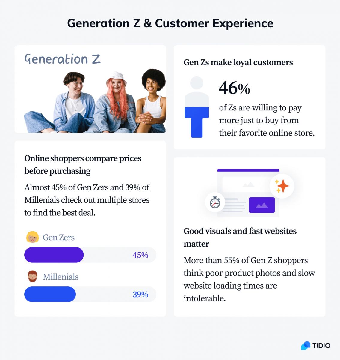 Generation Z & customer experience statistics