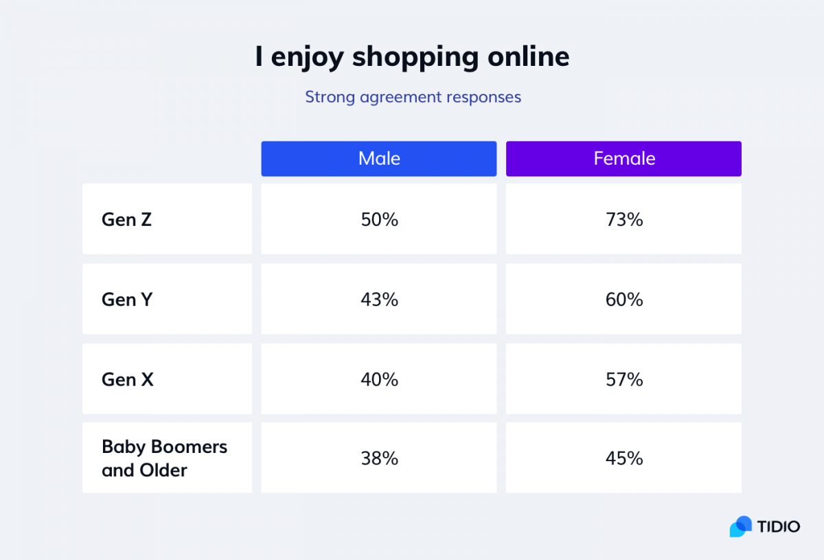 Online shopping statistics by gender and age