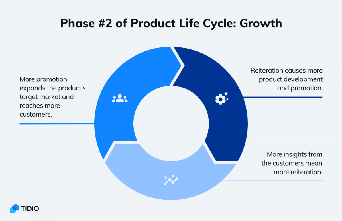 Elements of Growth stage in product life cycle
