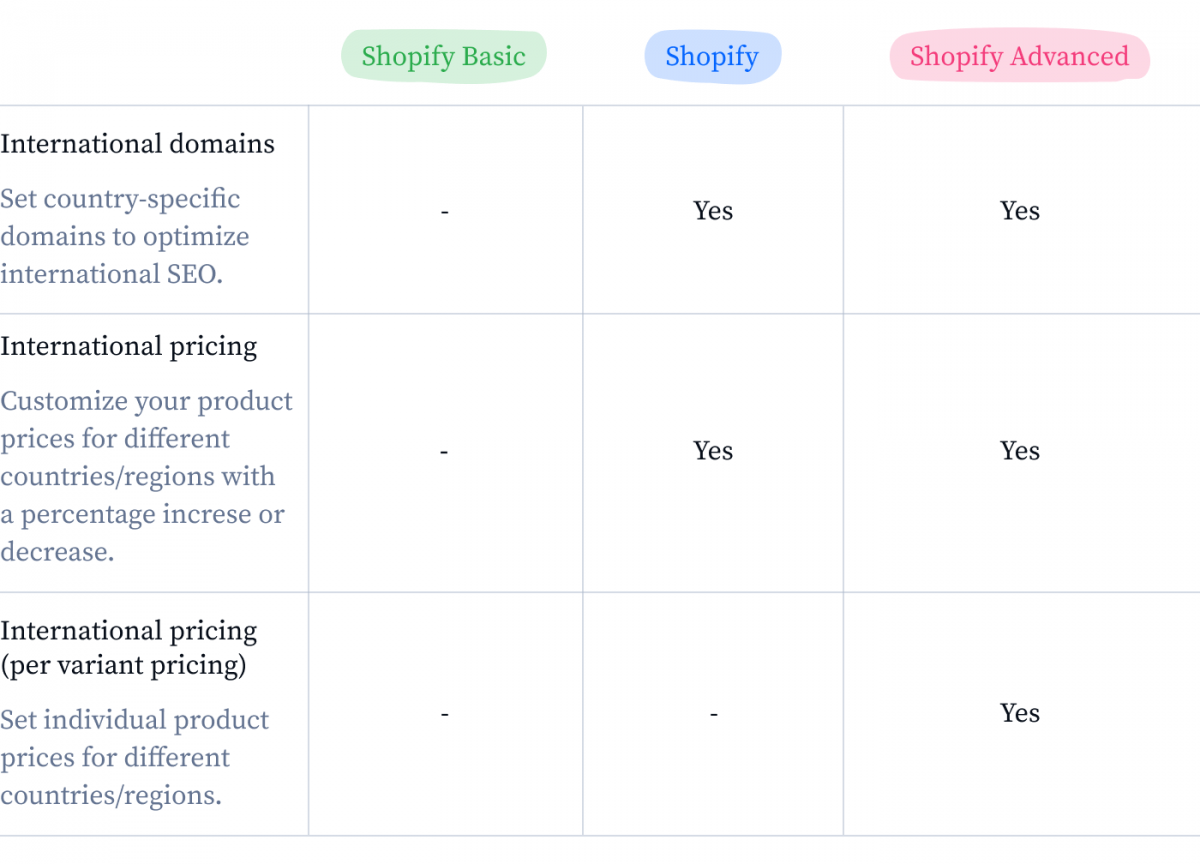 Shopify plans and global selling infographic