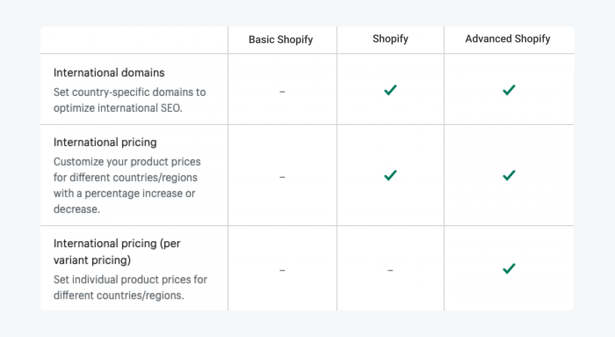 Table with Shopify plans breakdown for Global Selling features