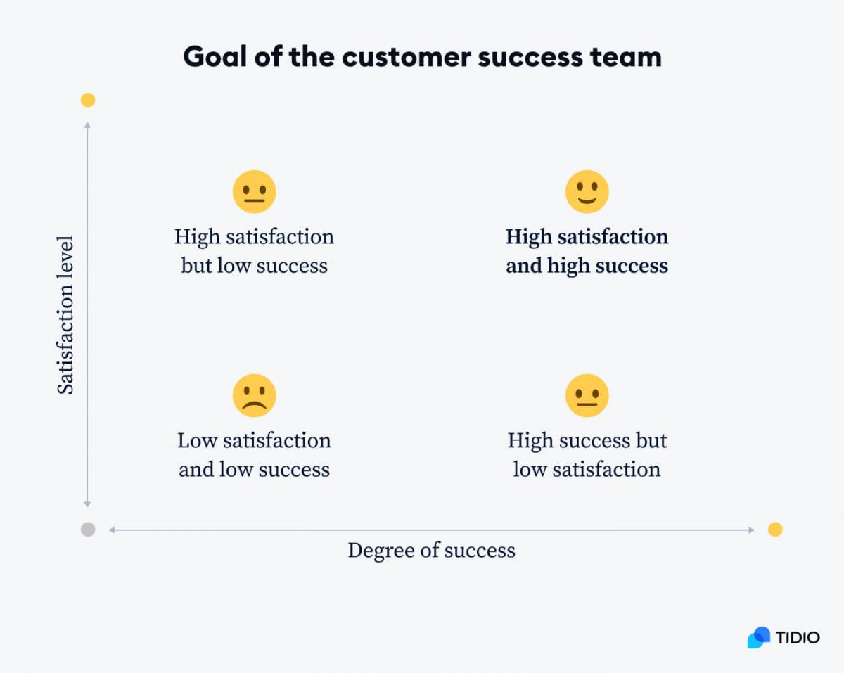 Goal of the customer success team