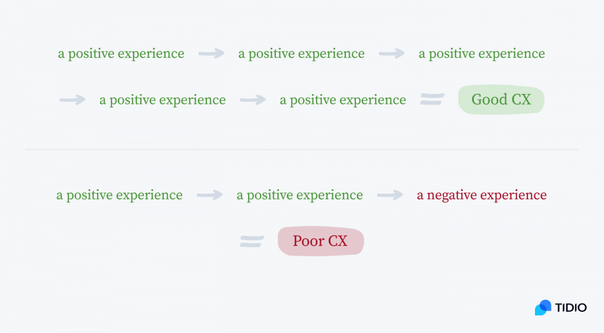 Infographic showing good and poor customer experience flow example