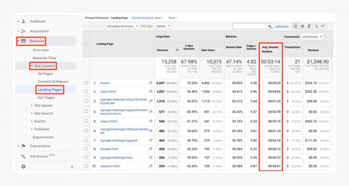 Google Analytics panel - Behavior -> Site Content -> Landing Pages