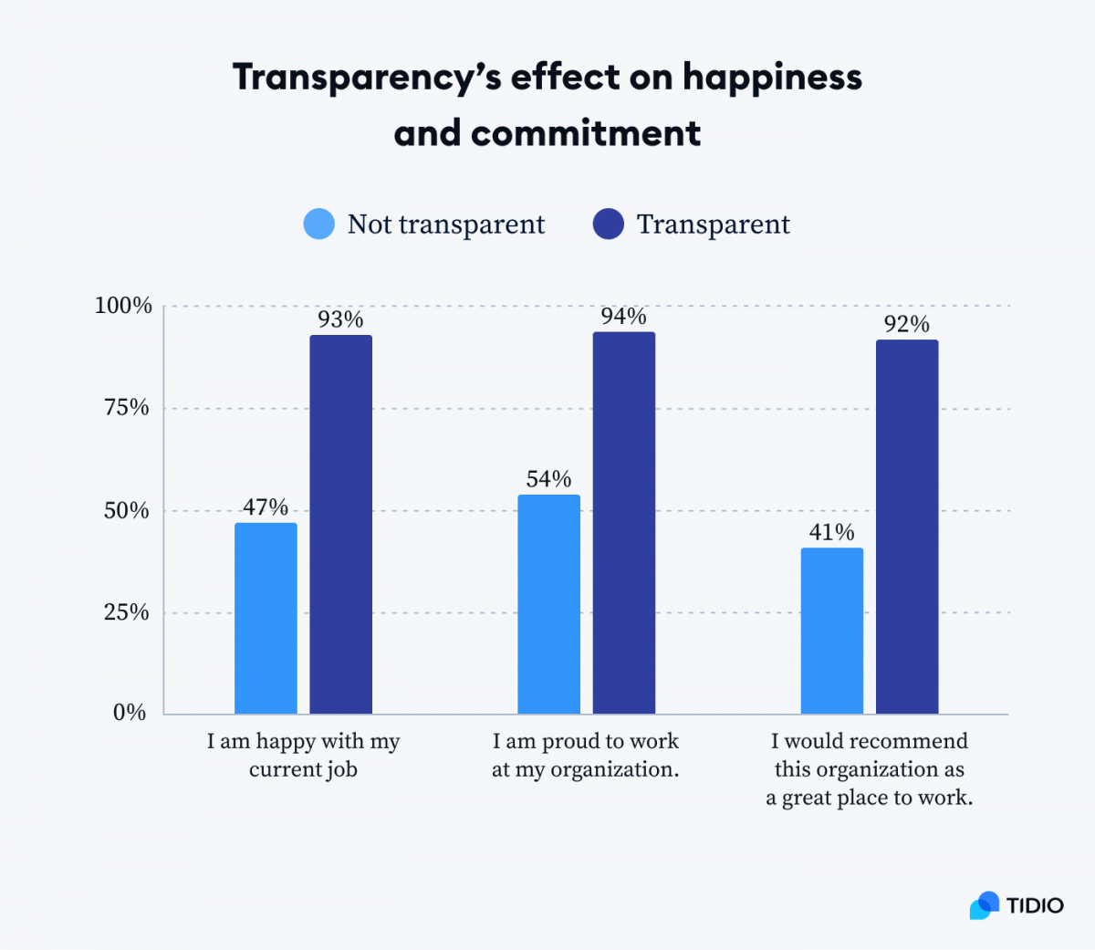 Graph showing transparency's effect on happiness and commitment among employees
