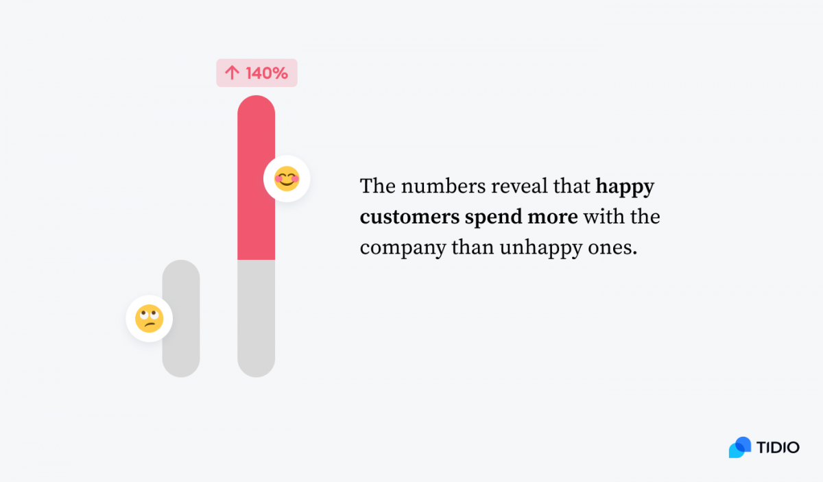 Graph and description: The numbers reveal that happy customer spend more with the company than unhappy ones (by 140% more).