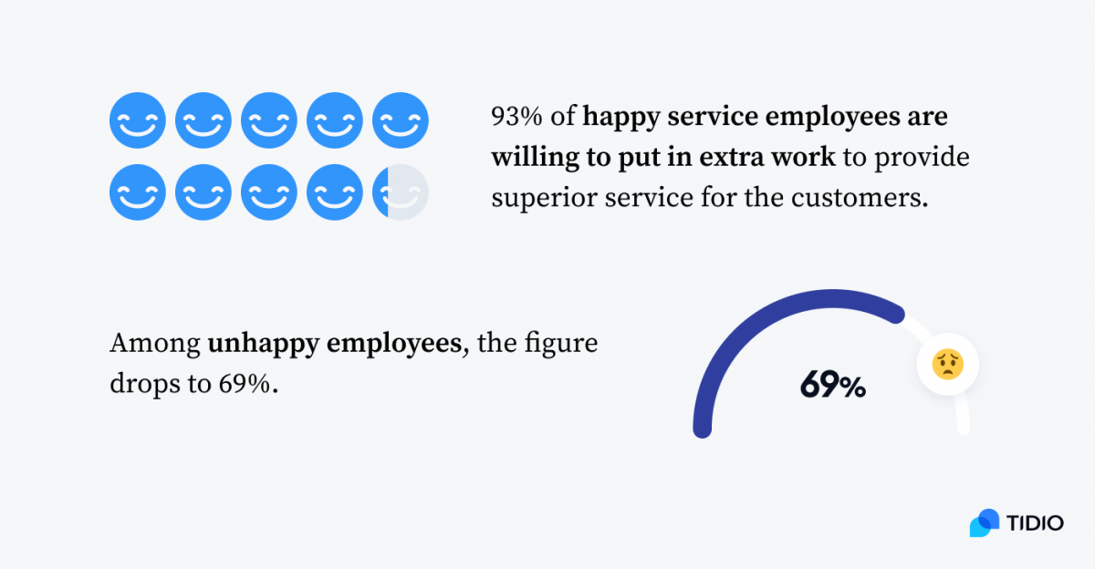 93%% of happy service employees are willing to put in extra work to provide superior service for the customers. Among unhappy employees, the figure drops to 69%