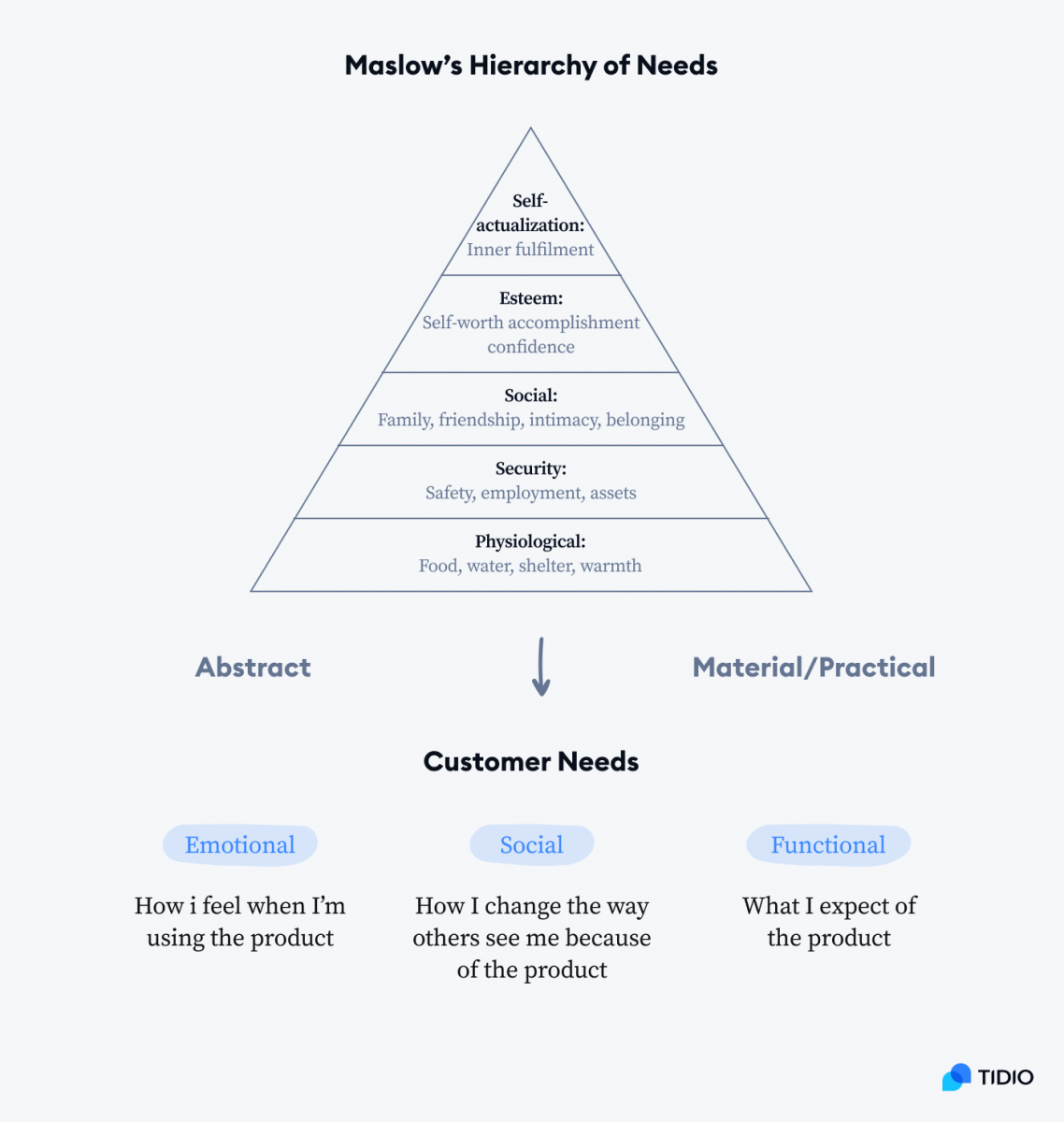 Maslow's hirarchy of needs