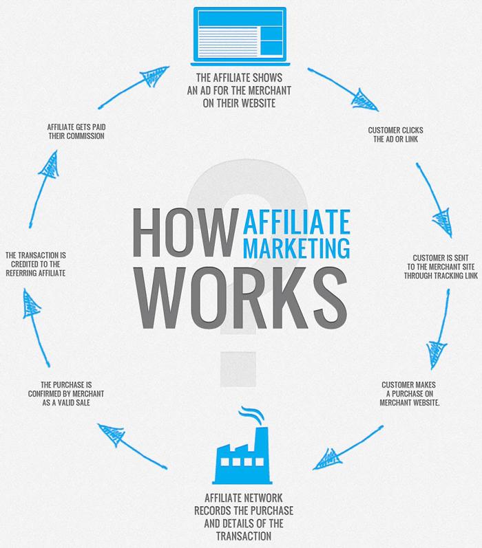 Affiliate marketing scheme