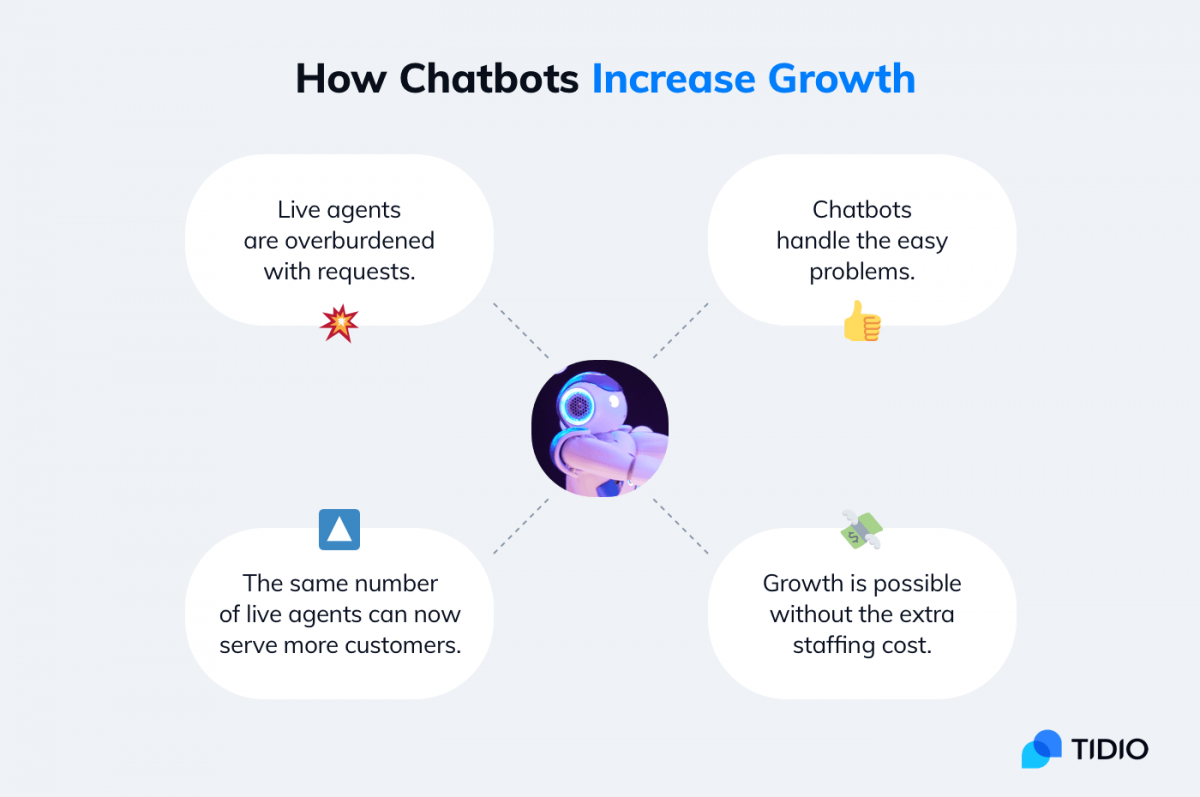 infographic showing how chatbots increase growth