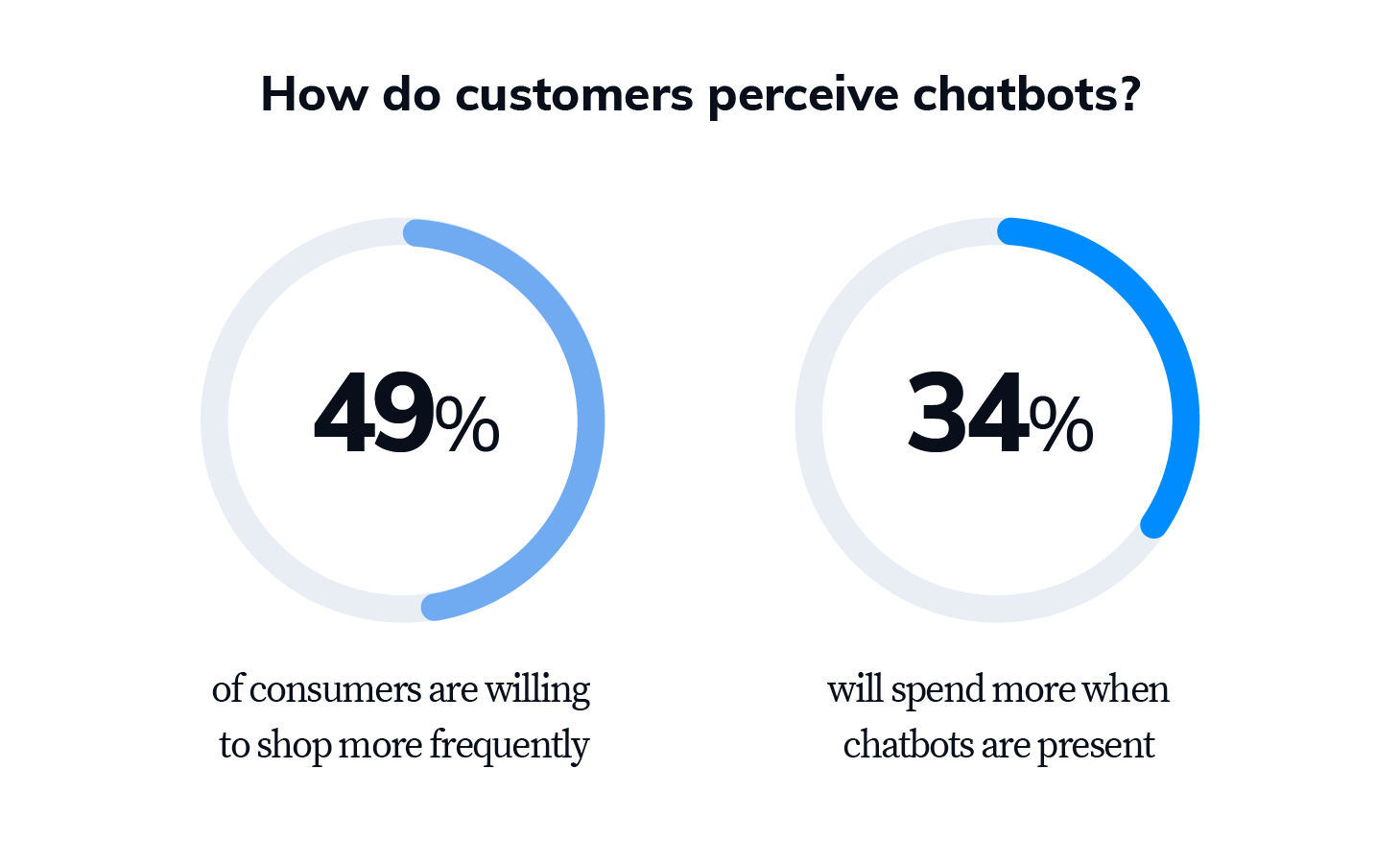 how do customers perceive chatbots