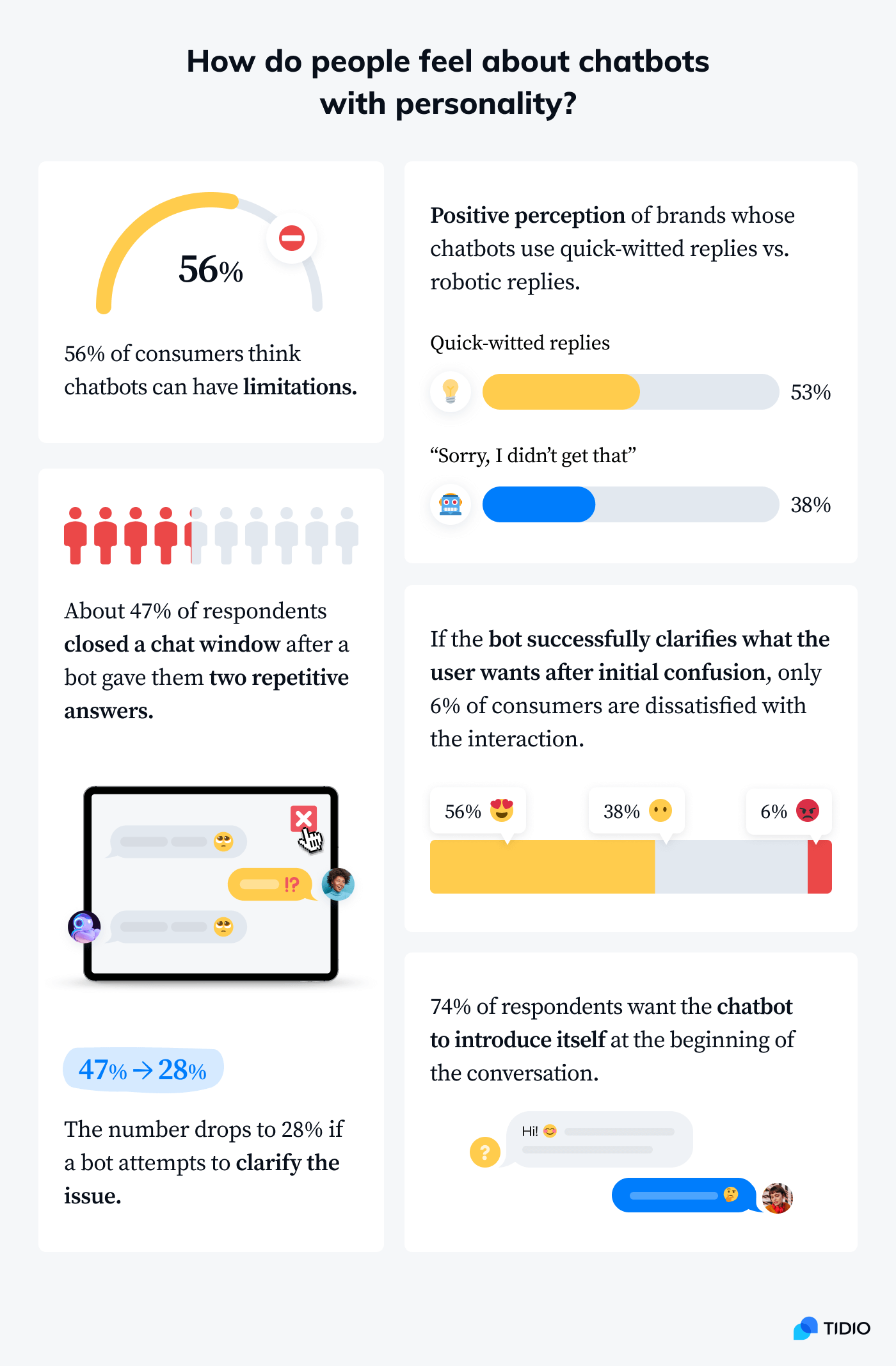Infographic on how people feel about chatbots with personality