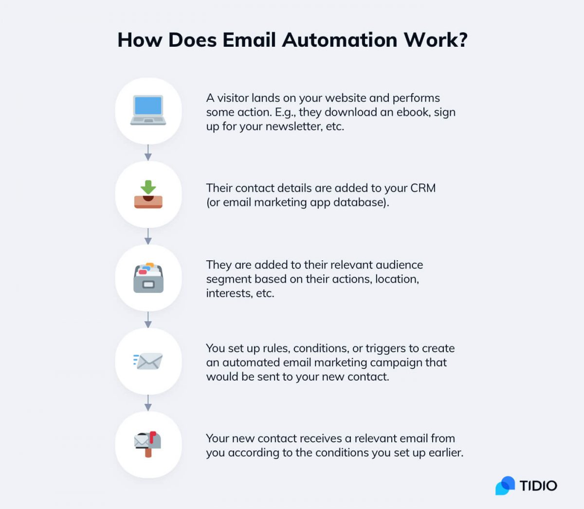 How does email automation work - an infographic about automated emailing