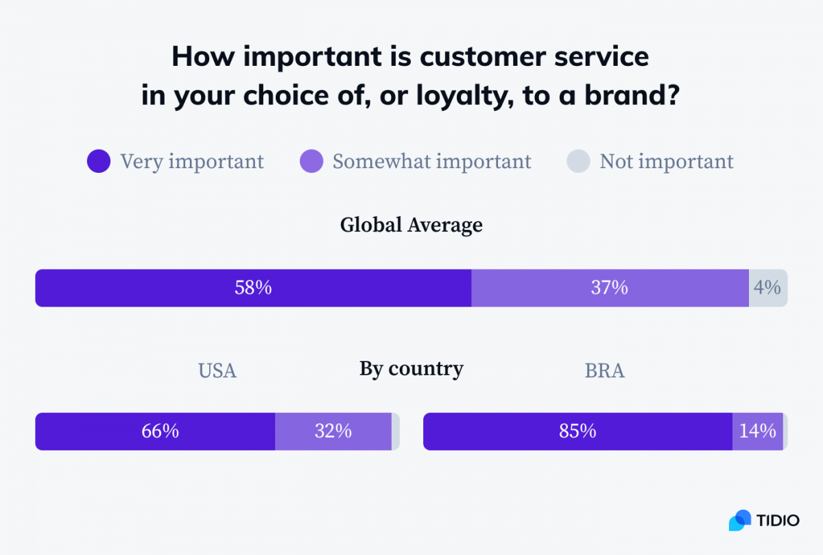How important is customer service in a person's choice of a brand statistics
