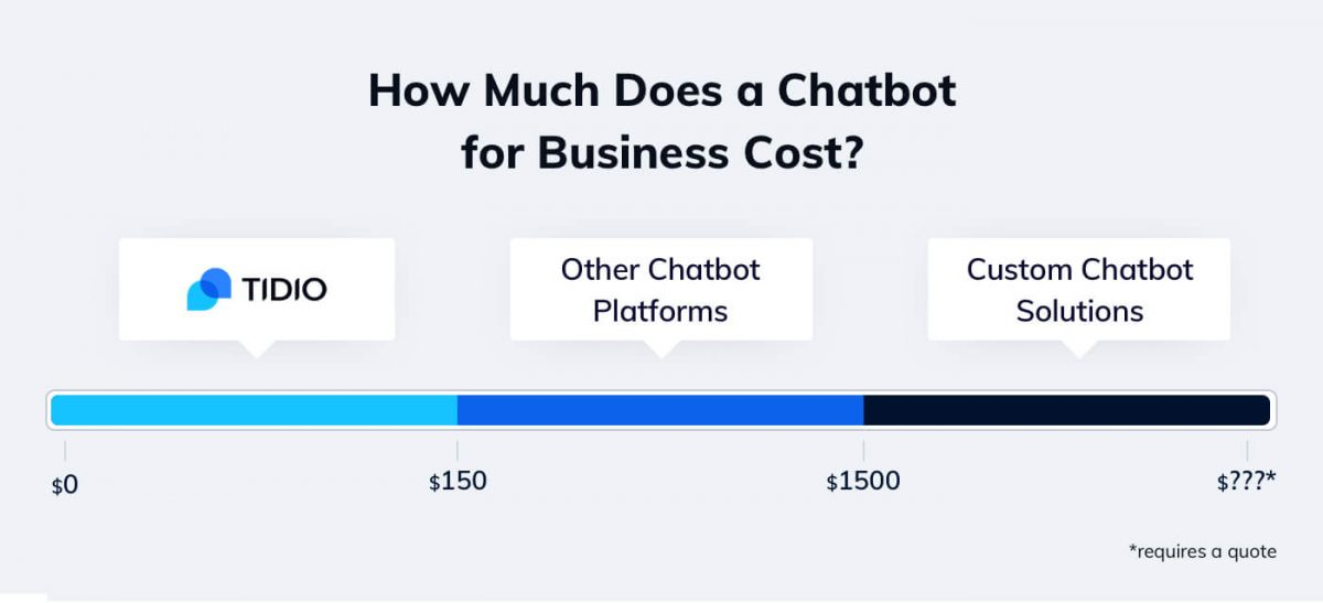 The price ranges for ecommerce chatbots