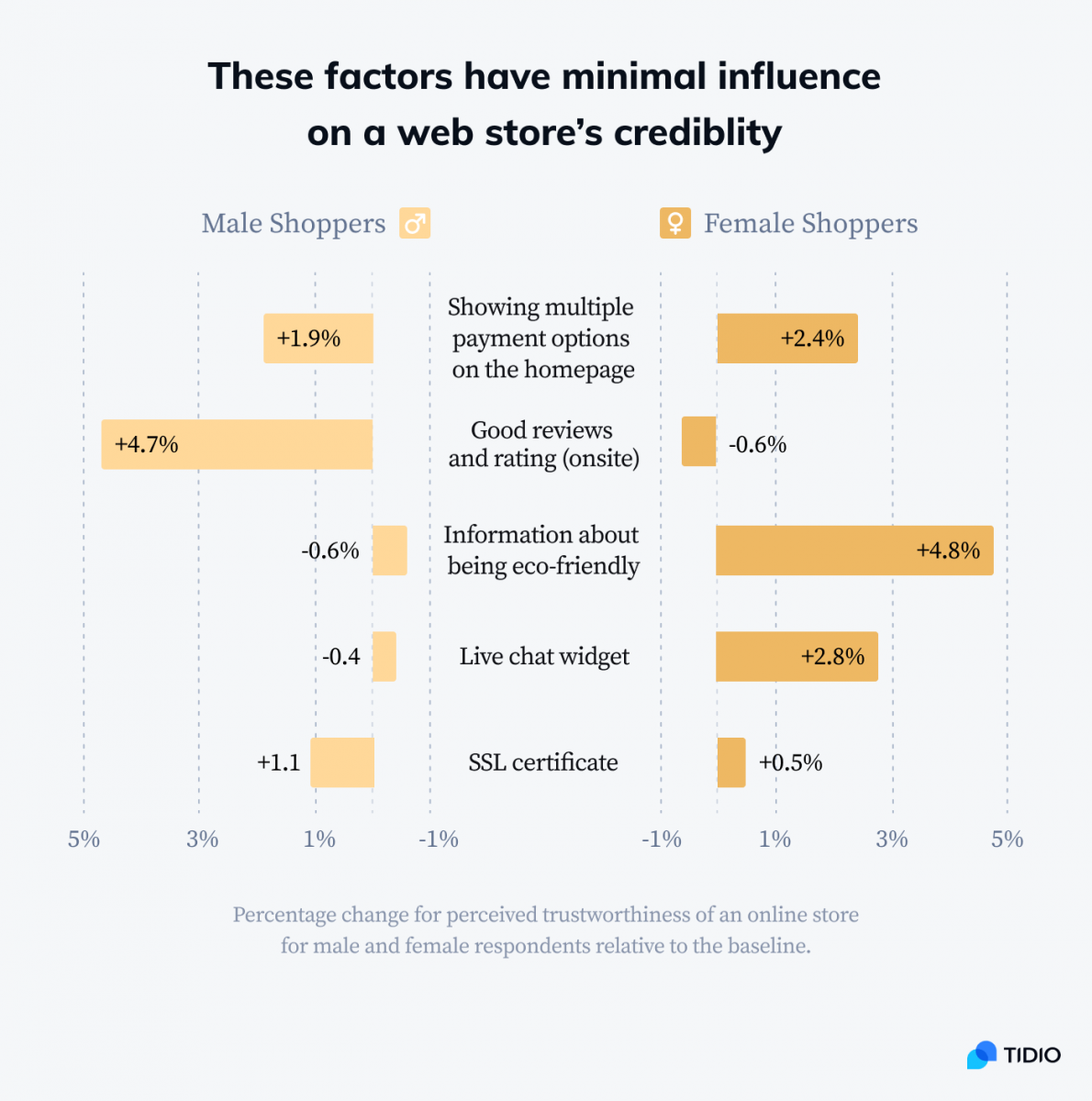 The factors that have minimal influence on a web store's credibility infographic