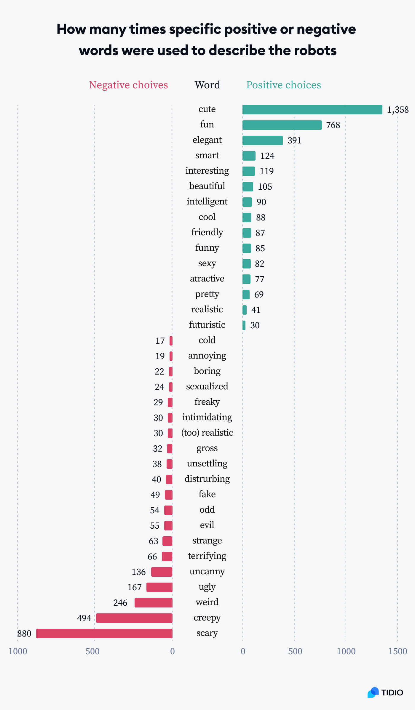 Graph presenting how many times specific positive or negative words were used to describe the robots