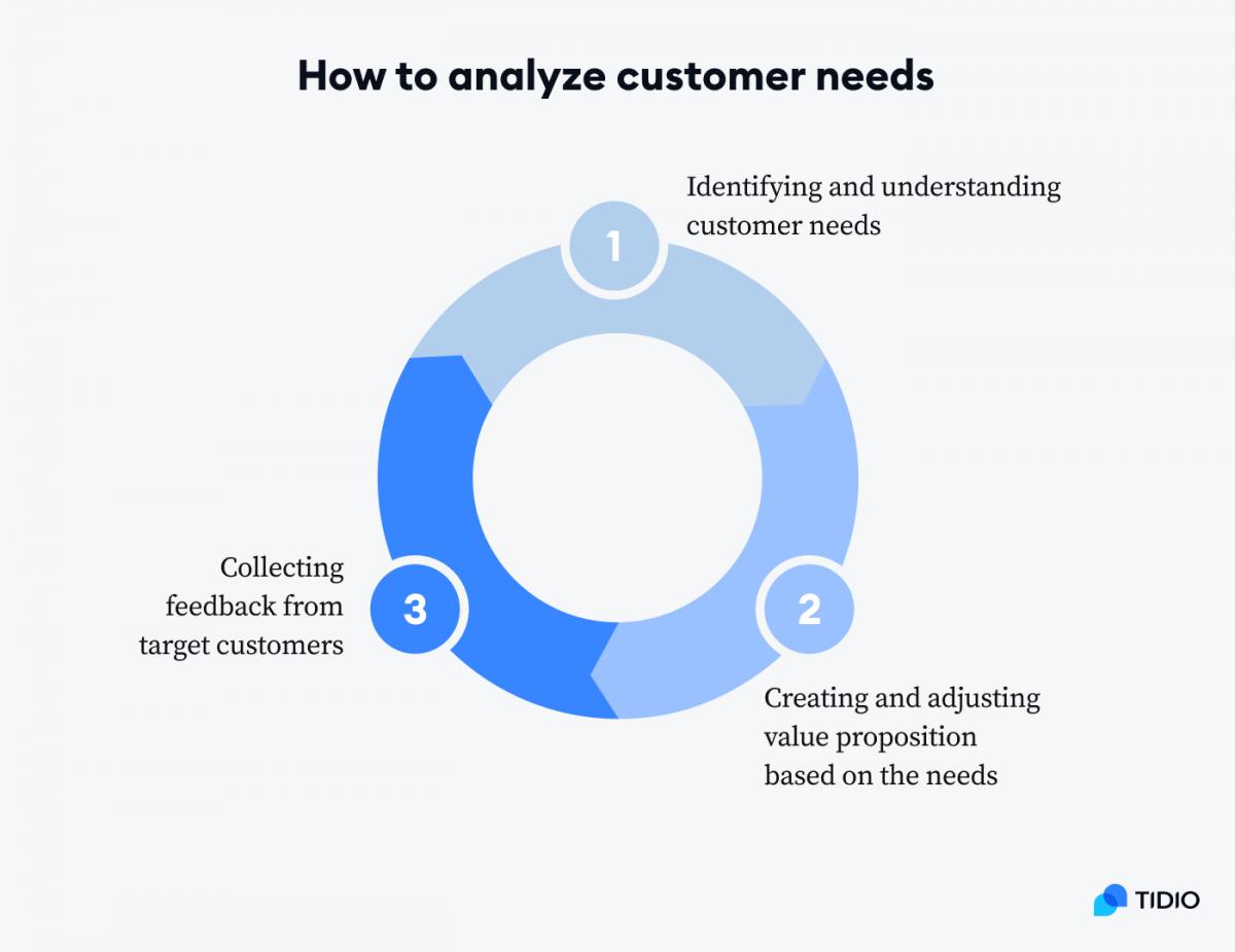 How to analyze customer needs cicle