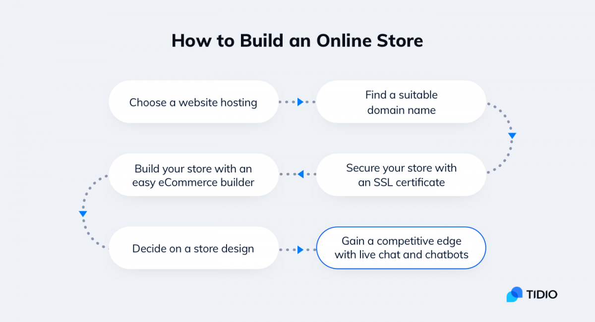 An infographic about starting an online store