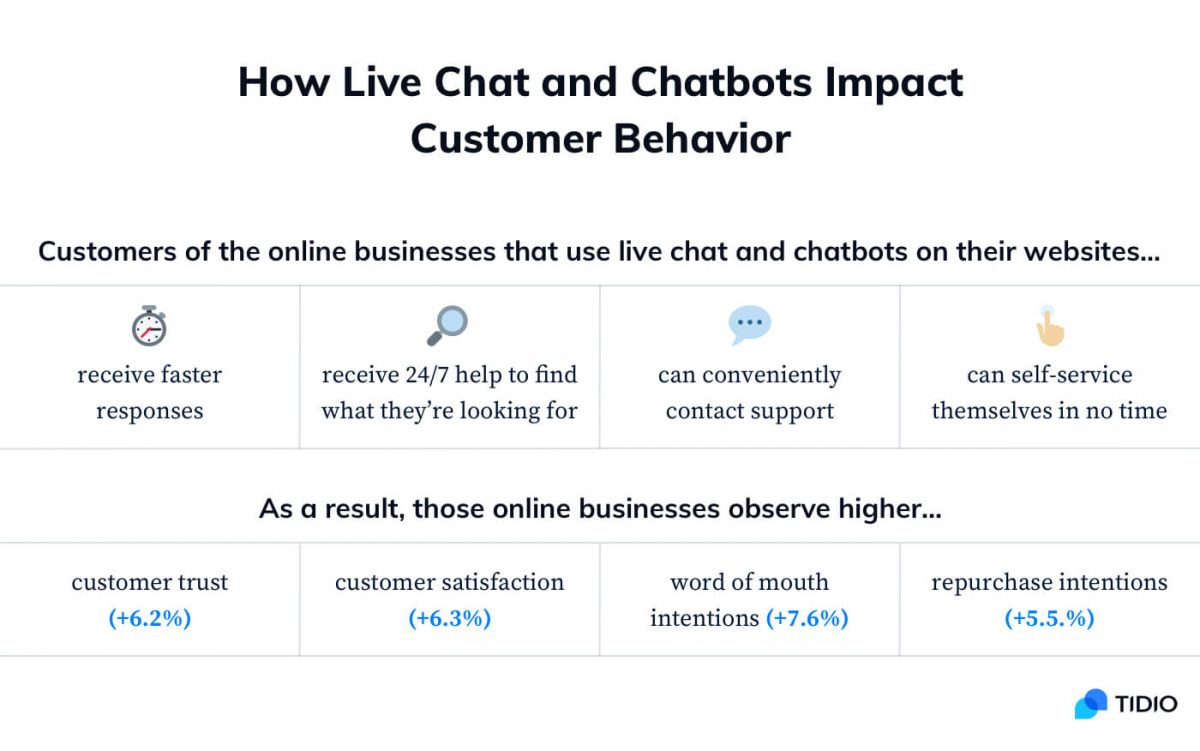 How you can apply consumer psychology and new technologies to impact customer behavior.