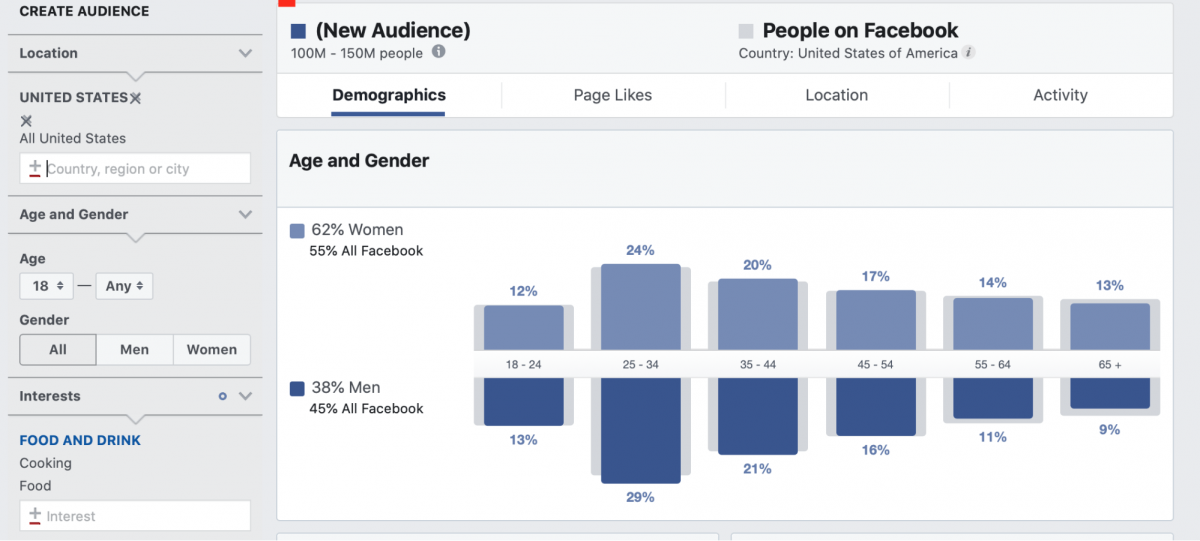 Facebook Audience Insights can be used to find the right audience for your dropshipping business