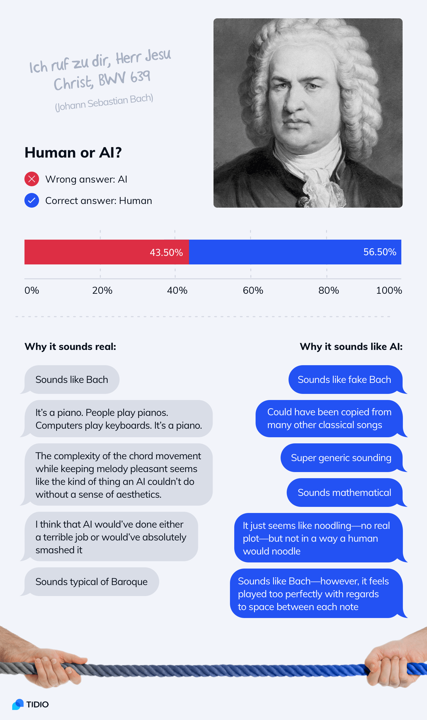 Infographic about people's ability to tell the difference between human and AI-composed music