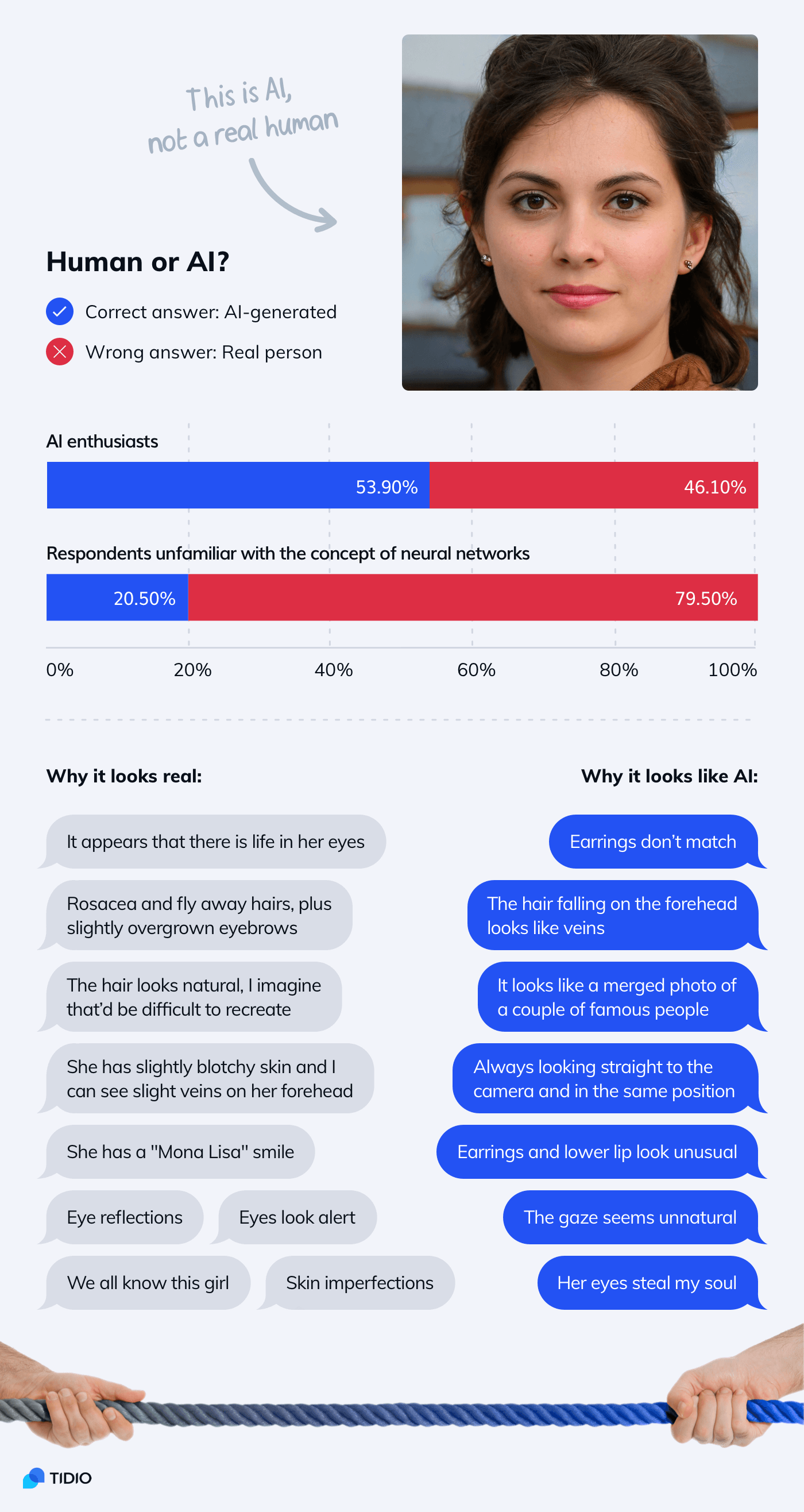Infographic about fake photos created by artificial intelligence
