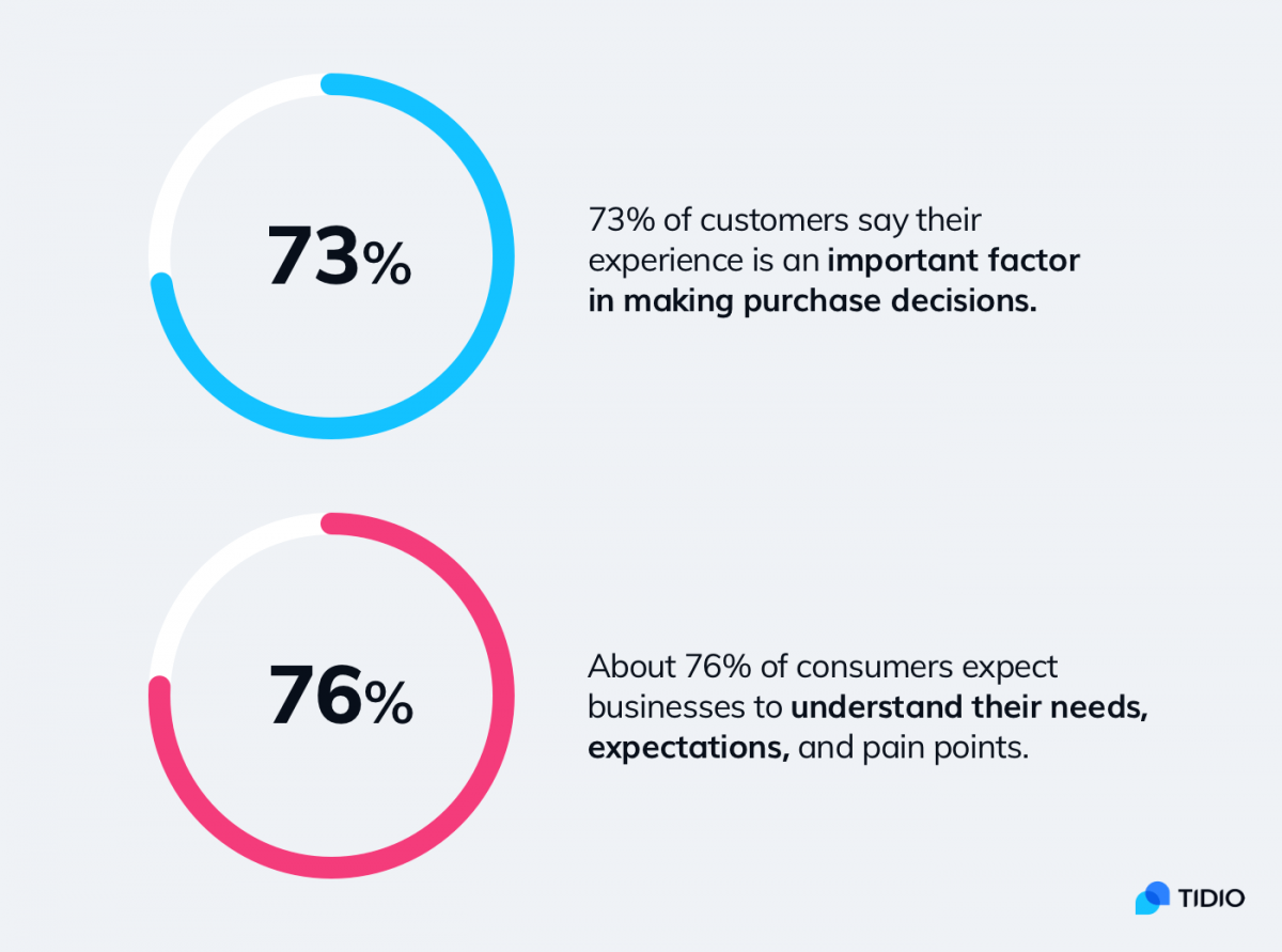 Customer feedback statistics on purchase decisions and customer expectations.
