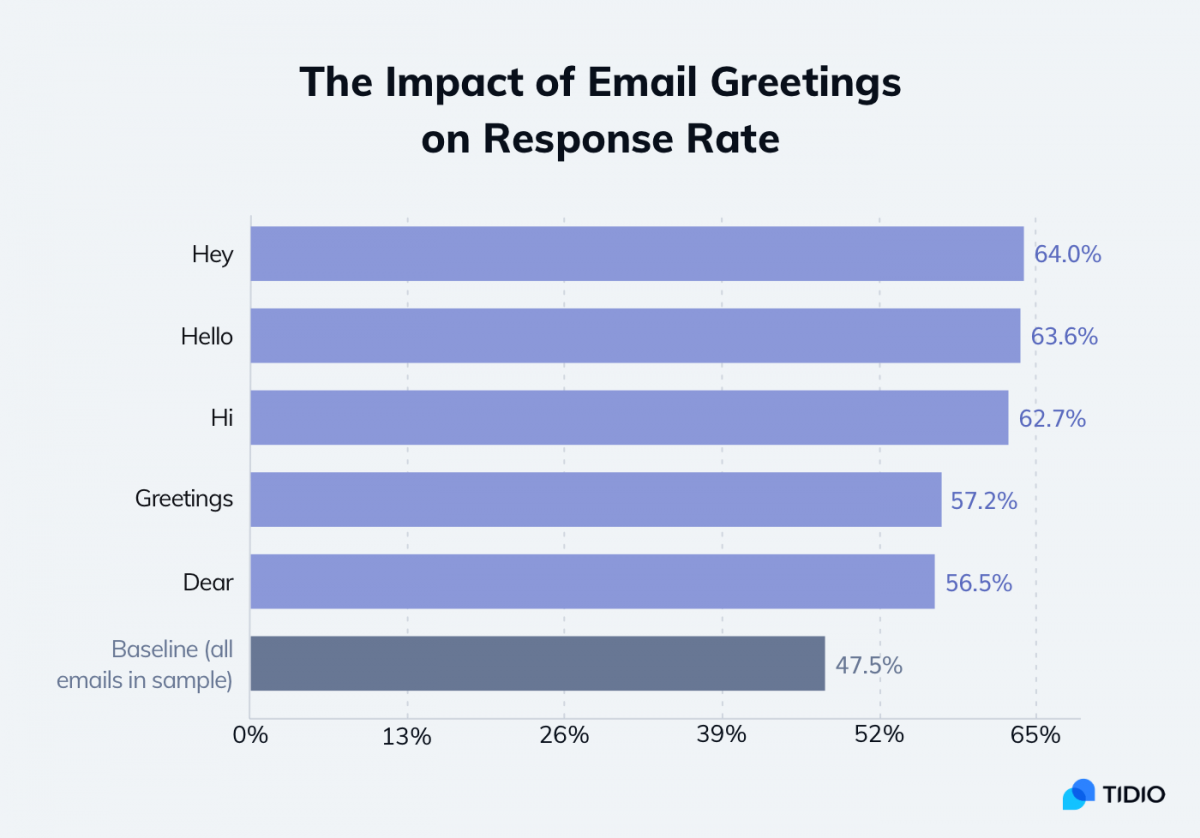 The impact of email greetings on response rate graph