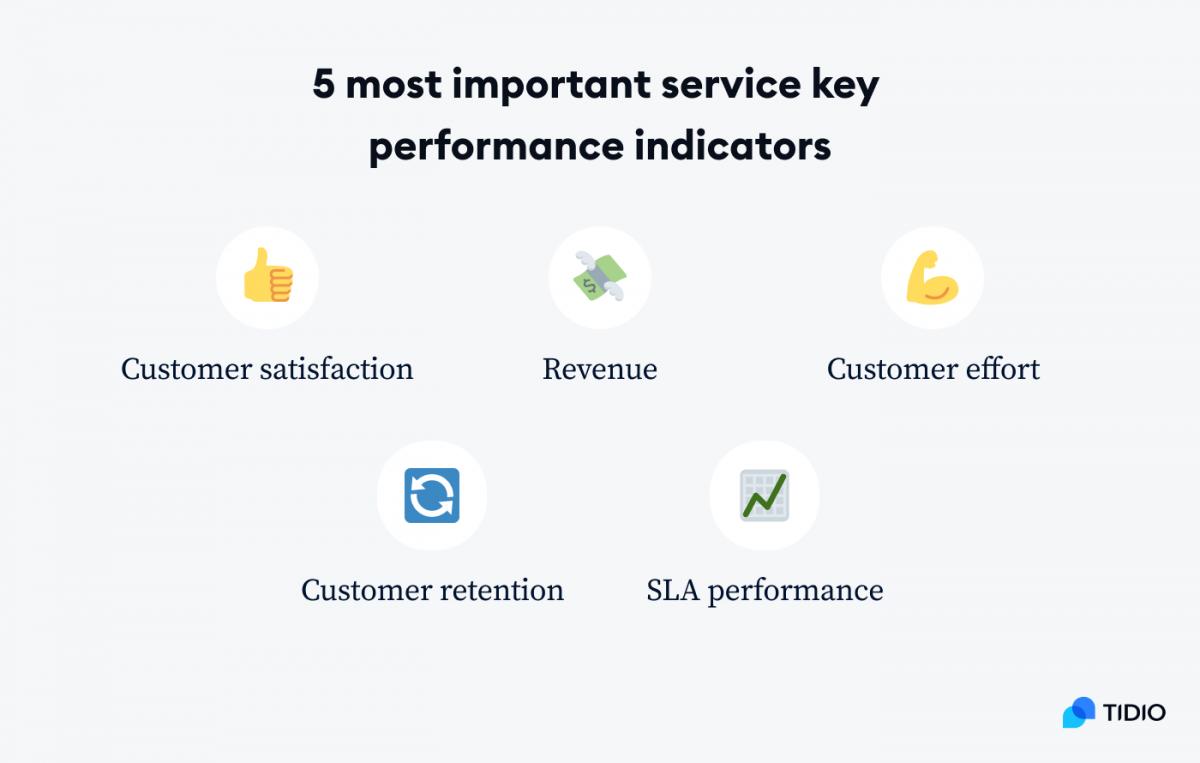 5 most important service key performance indicators