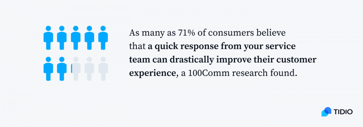 Infographic presenting: As many as 71% of customers believe that a quick response from your service team can drastically improve their customer experience, a 100Comm research found.