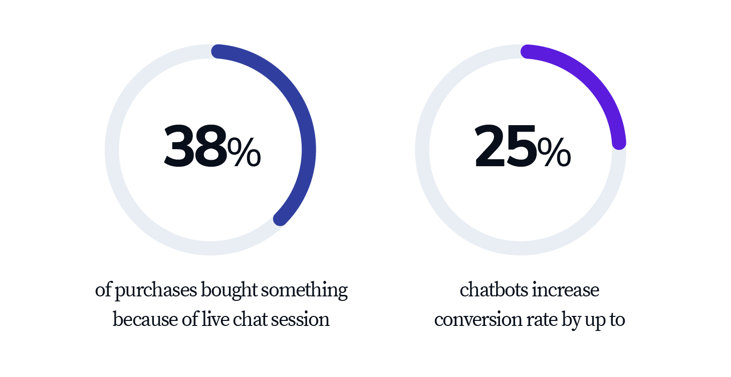 improving chatbots conversion