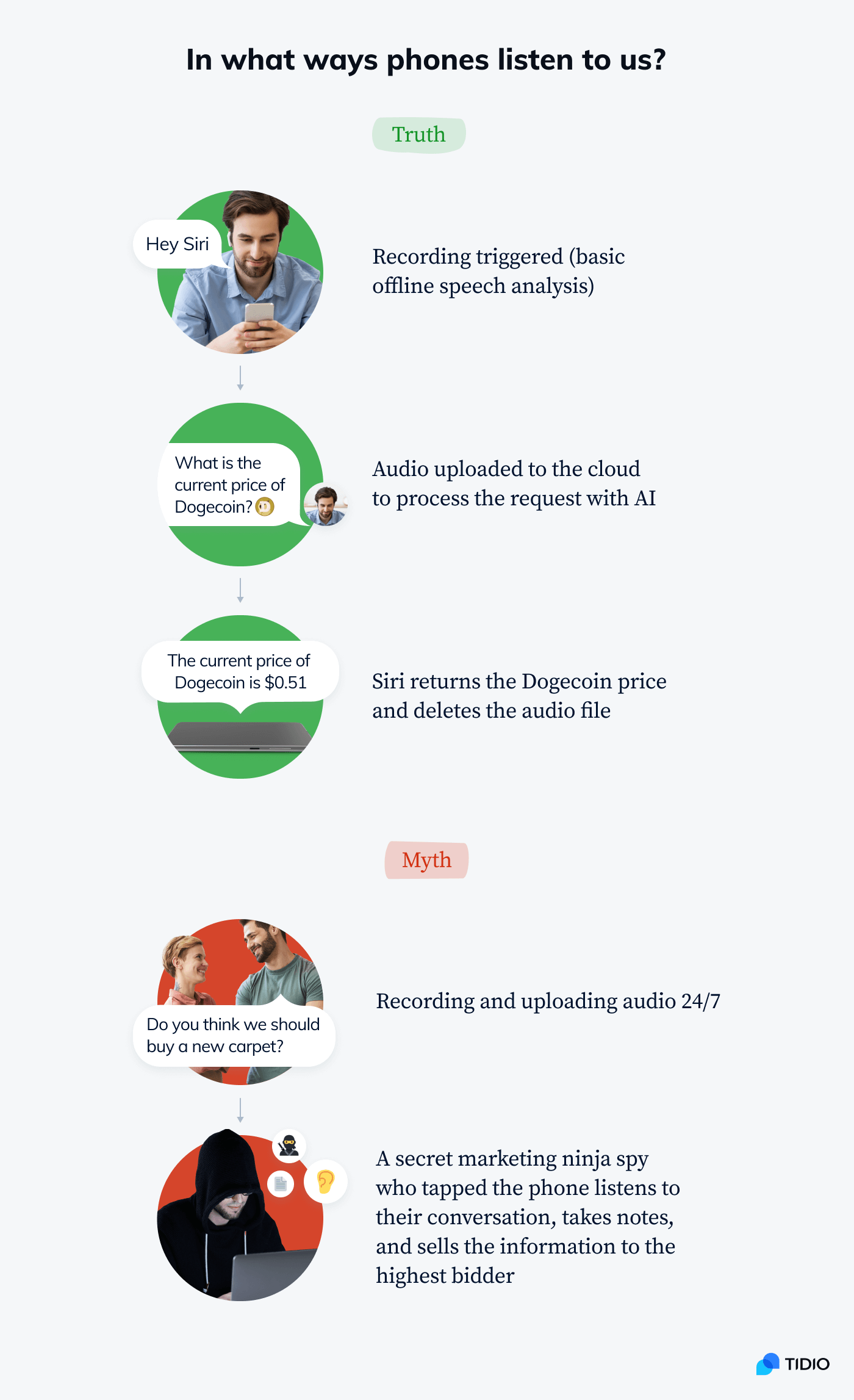 An infographic showing the difference between offline voice recognition triggers and constant audio recording