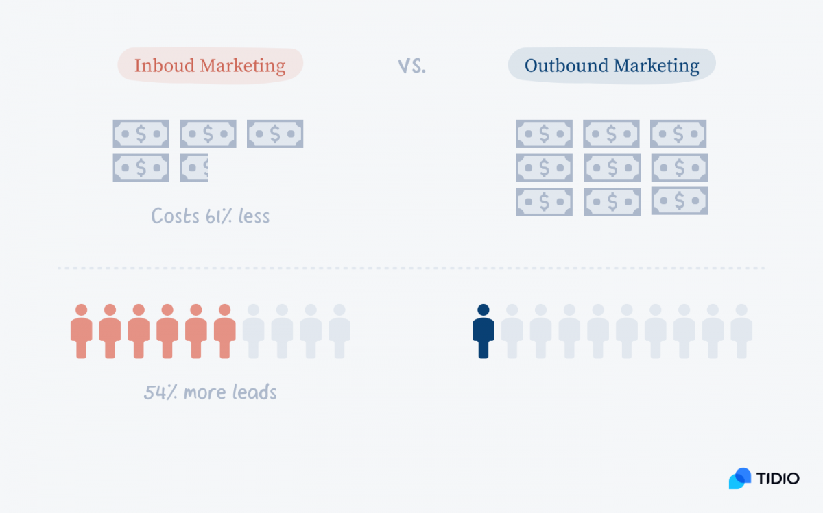 Infographic showing cost differences between inbound and outbound