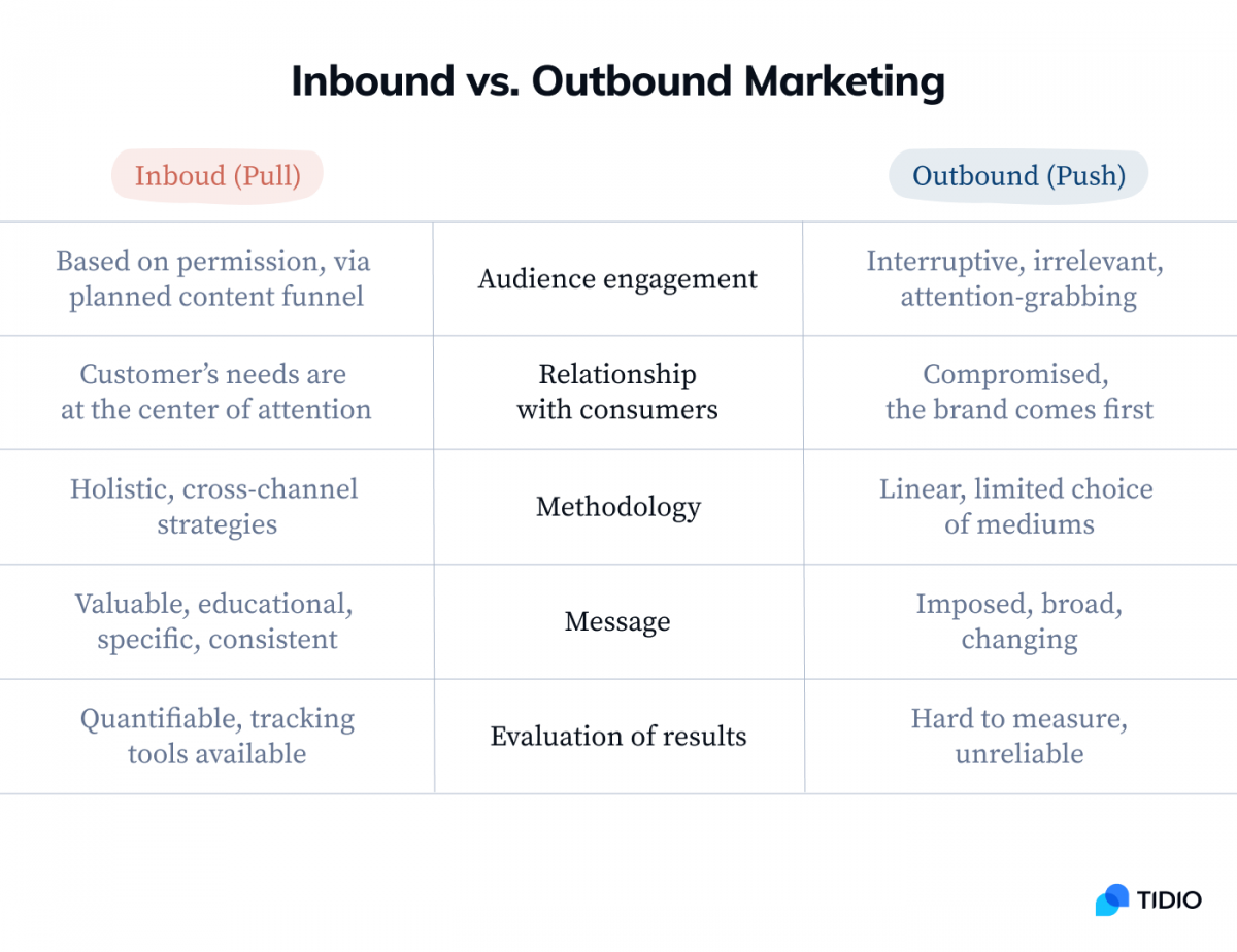A table showing the main differences between inbound and outbound marketing