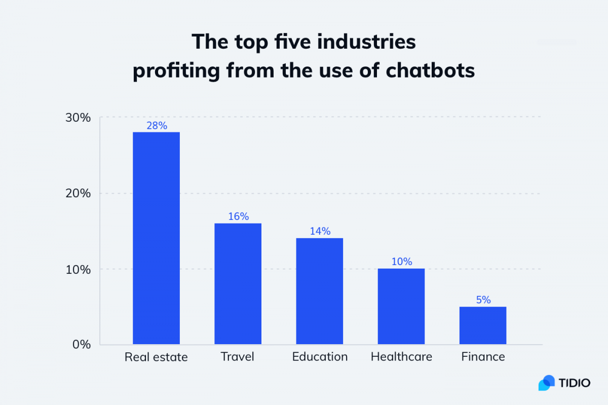 Best industries for chatbot use
