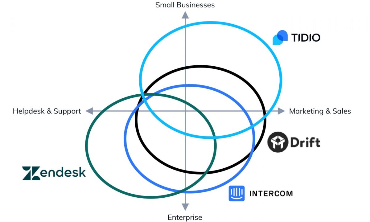A graph displaying comparison of Intercom alternatives with regard to business size and marketing-friendliness vs customer-service-friendliness