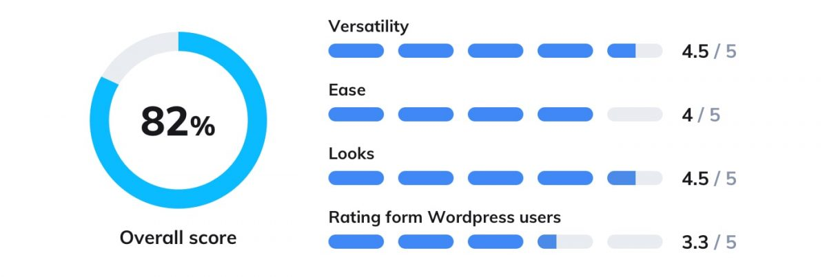 Intercom plugin WordPress rating graph