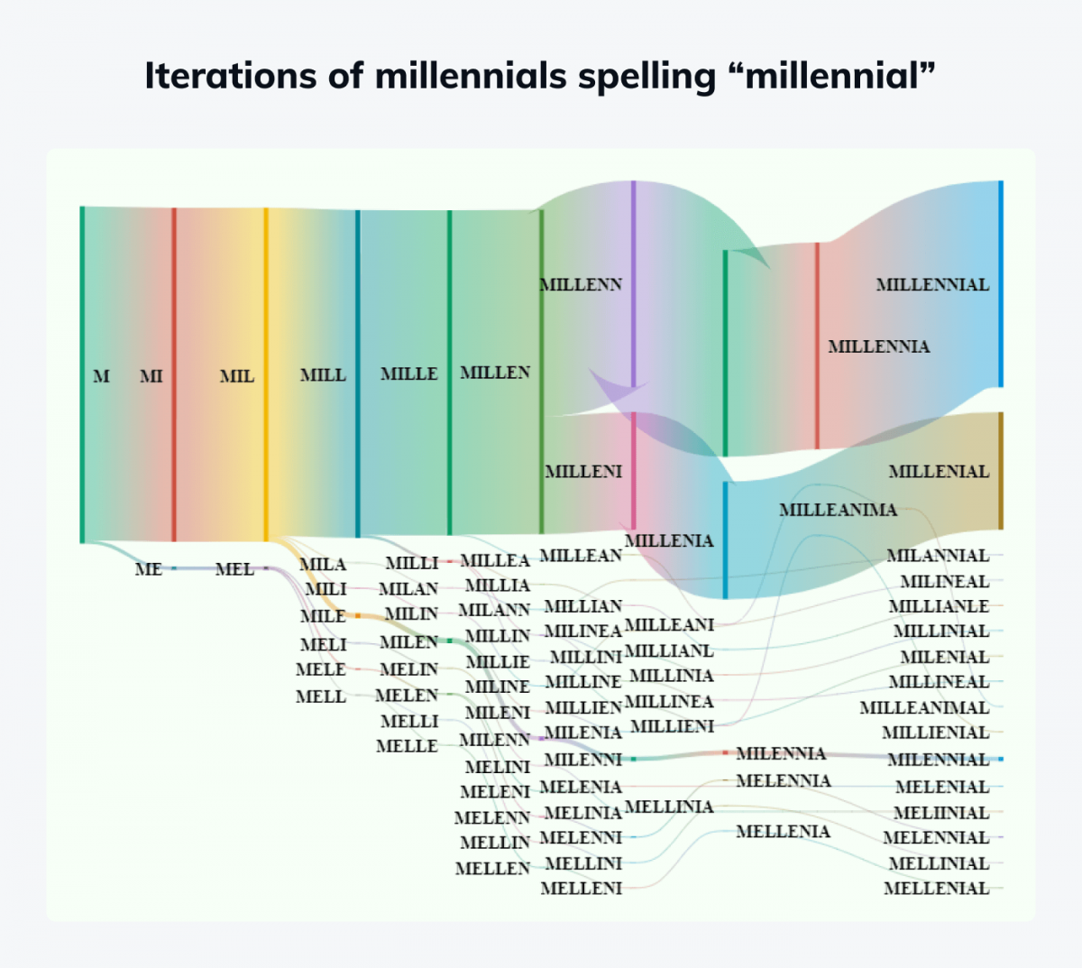 Infographic showing iterations of millennials spelling millennial