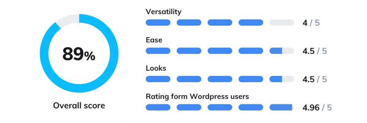 JivoChat WordPress chat plugin rating