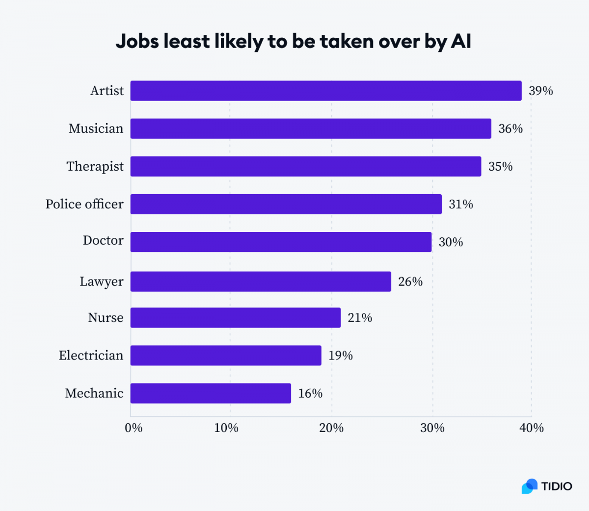 Graph presenting jobs least likely to be taken over by AI