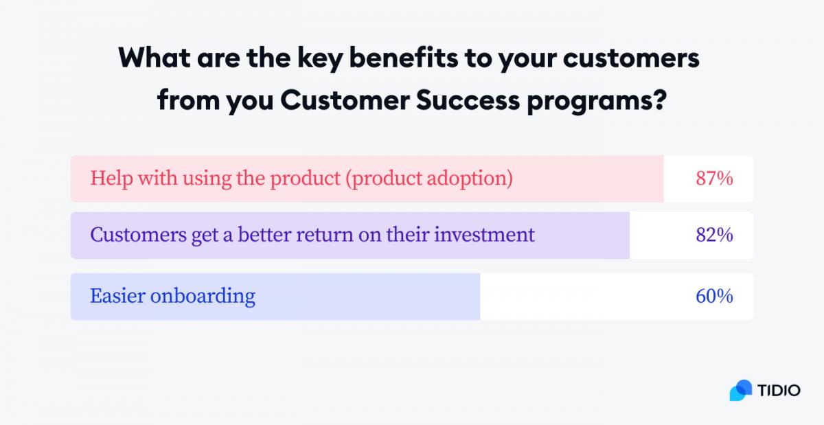 Key benefits of customer success programs