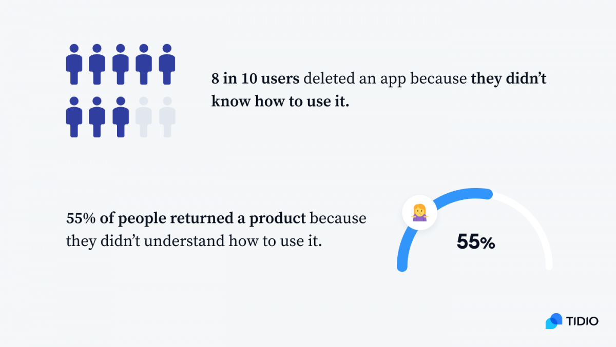 Infographic with two graphs: (1) 8 in 10 users deleted an app because they didn't know how to use it, (2) 55% of people returned a product because they didn't understand how to use it.