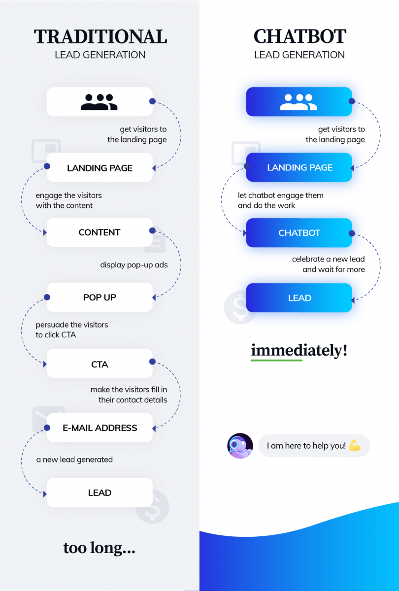 conversational lead generation infographic