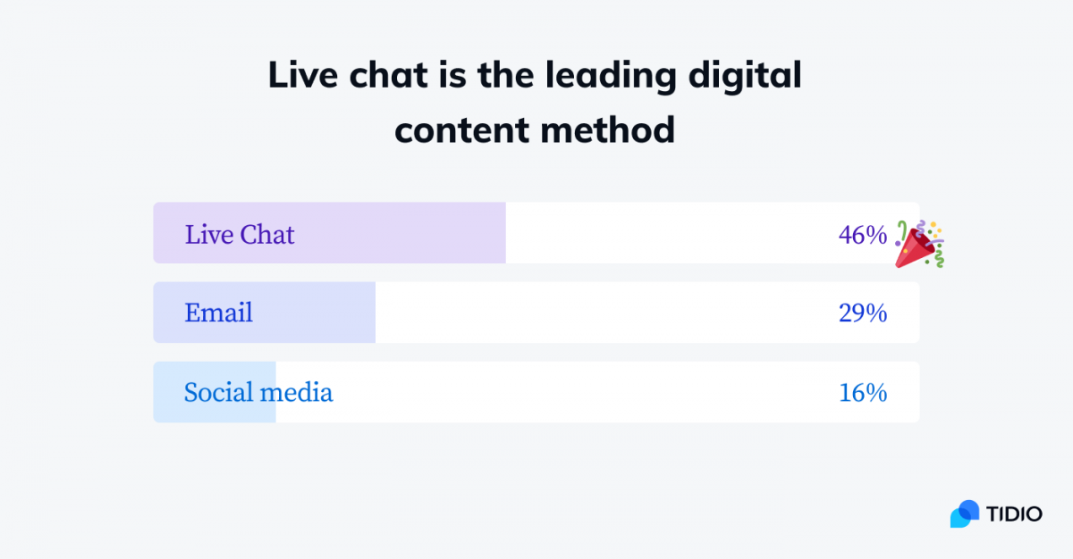 Live chat is a preferred contact method compared to email and social media - graph